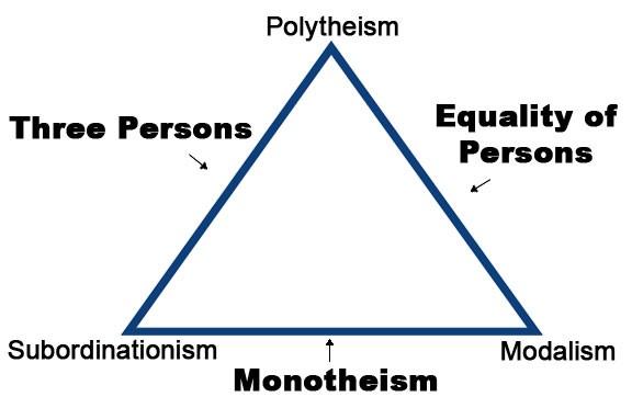 diagram of Trinitarian relationships